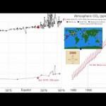 Evolución del CO2 Atmosférico