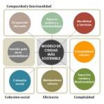 Indicadores de sostenibilidad para municipios adscritos a la Agenda 21