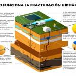 El rendimiento del 'fracking' es hasta nueve veces menor que el de la eólica según estudio de CCOO