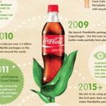 Coca Cola aplica las metodologías de ciclo de vida y ecodiseña sus botellas