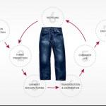 Levi's integra el análisis del ciclo de vida del producto en su proceso de fabricación