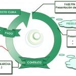 MAGRAMA selecciona 137 propuestas de Proyectos Clima 2013