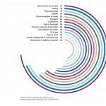 La RSE es rentable para el 87% de las empresas