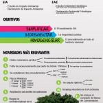 Infografía sobre la Nueva Ley de Evaluación Ambiental