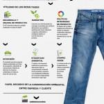 Infografía: Análisis del Ciclo de Vida