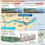 Una barrera en el Ebro para frenar la salinización del delta