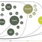 Greenpeace evalúa la sostenibilidad de las grandes empresas de Internet