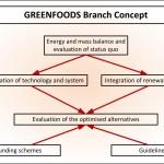 Empresas españolas participan en el proyecto 'Greenfoods' para reducir las emisiones de CO2