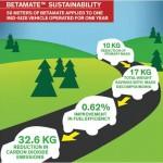 Interesante aplicación del ecodiseño que reduce la Huella de Carbono de los coches y los costes para sus dueños