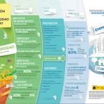 Infografía: Relación entre Empresa y Biodiversidad