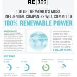 Multinacionales del RE100 defienden la transición a las renovables en la empresa