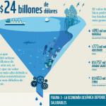El océano representa la séptima economía mundial