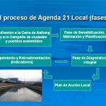 Agenda 21 Local en Cantabria. Lo que pudo ser y no fue…