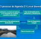 proceso agenda21