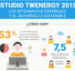 estudio twenergy