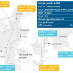 La energía eólica suplió el 140% de la demanda eléctrica de Dinamarca