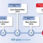 Ya disponible la nueva ISO 9001:2015 de Gestión de la Calidad