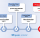 iso90001-timeline850x350