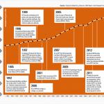 Infografía sobre las cumbres climáticas