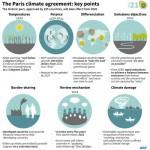 12 puntos para entender el Acuerdo de París