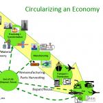 La gestión ambiental de producto es la base de la economía circular