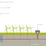 La huella de carbono de las energías renovables. 2- Eólica