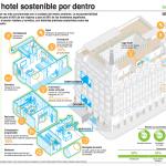 La sostenibilidad, aspecto indispensable en el sector turístico