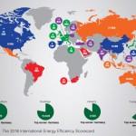 Alemania continúa a la cabeza del mundo en eficiencia energética