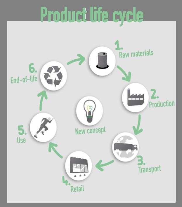 De La Huella Material DeportivoComunidad Ism Nuestro Ambiental FcJlK1