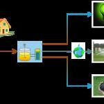 Life Memory, proyecto para usar la bioenergía en depuradoras