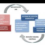 ¿Auditorías Energéticas o Sistemas de Gestión Energética?