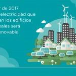 Los edificios municipales de Madrid funcionan ya con energía eléctrica de origen renovable
