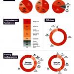 Pyme Energy Check Up, proyecto europeo de auditoría energética en PYMES