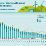 España aún está lejos de lograr el compromiso de 20% de producción renovable en 2020