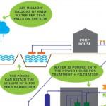 Reducción de la Huella Hídrica en la industria del automóvil