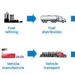 Ecodiseño para reducir la Huella de Carbono del ciclo de vida de los coches