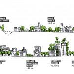 Barcelona creará 44 hectáreas de áreas verdes hasta 2019