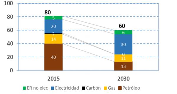 Evolución de la demanda de energía final y del mix energético para 2015 y para 2030 (Mtep)