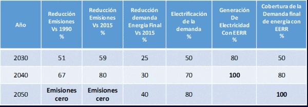 objetivos de emisiones 2030, 2040 y 2050