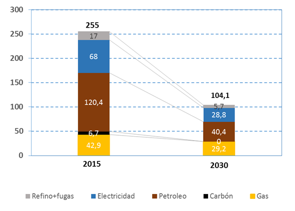 Reducción de emisiones de CO2 prevista en el período 2015-2030 (MtCO2)