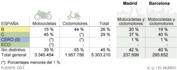 Las etiquetas ecológicas de la DGT llegan a las motos