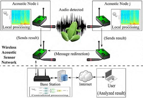 Arquitectura de una red de sensores inalámbrica