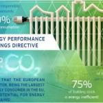 Revisión Directiva Europea sobre Eficiencia Energética de Edificios