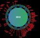 Día de sobrecapacidad según los países. Global Footprint Network