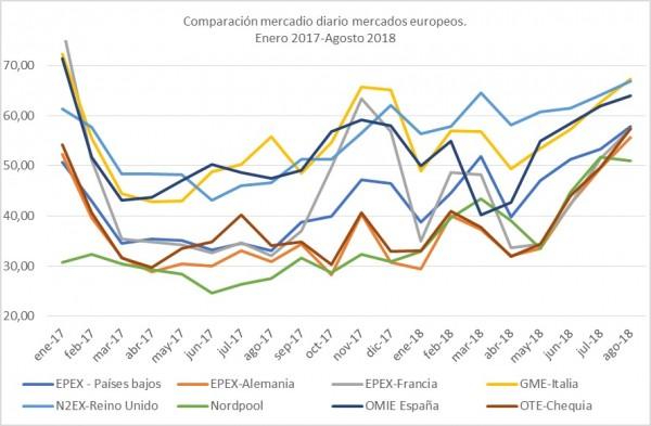 Comparación mercados europeos