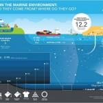 El plástico en las aguas marinas y continentales, un problema que se agrava