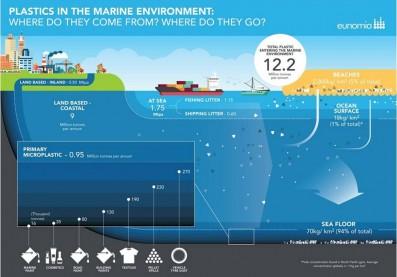 Origen y destino de los plásticos en el medio marino. Fuente: Eunomia 2016. Plastic in the Marine Environment.