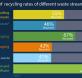 La tasa de recuperación de residuos de construcción y demolición alcanzó en 2016 el 89% según Eurostat