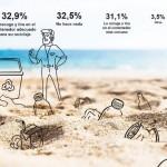 El 96,8% de los españoles reclama más puntos de reciclaje en las playas, según un estudio