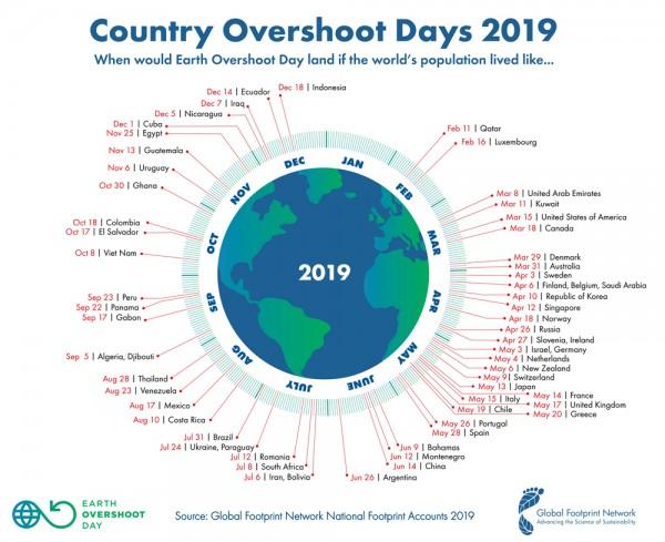19 de julio de 2019 el planeta llegaba al dia de la sobrecapacidad